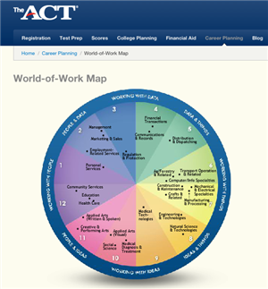 Image result for ACT Career wheel